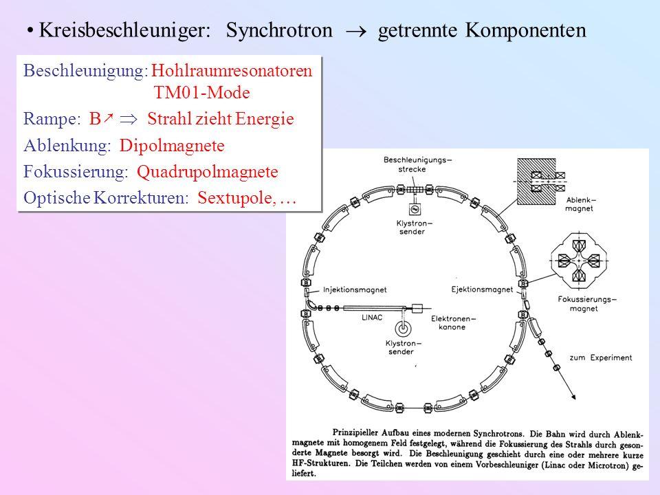 Kreisbeschleuniger: Synchrotron  getrennte Komponenten