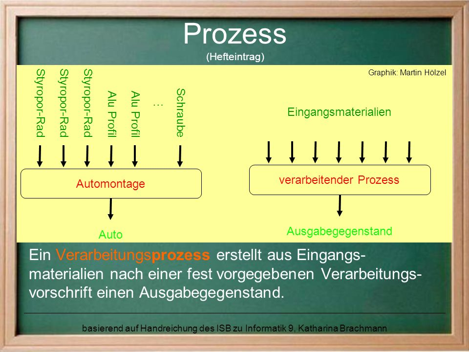 Prozess (Hefteintrag)