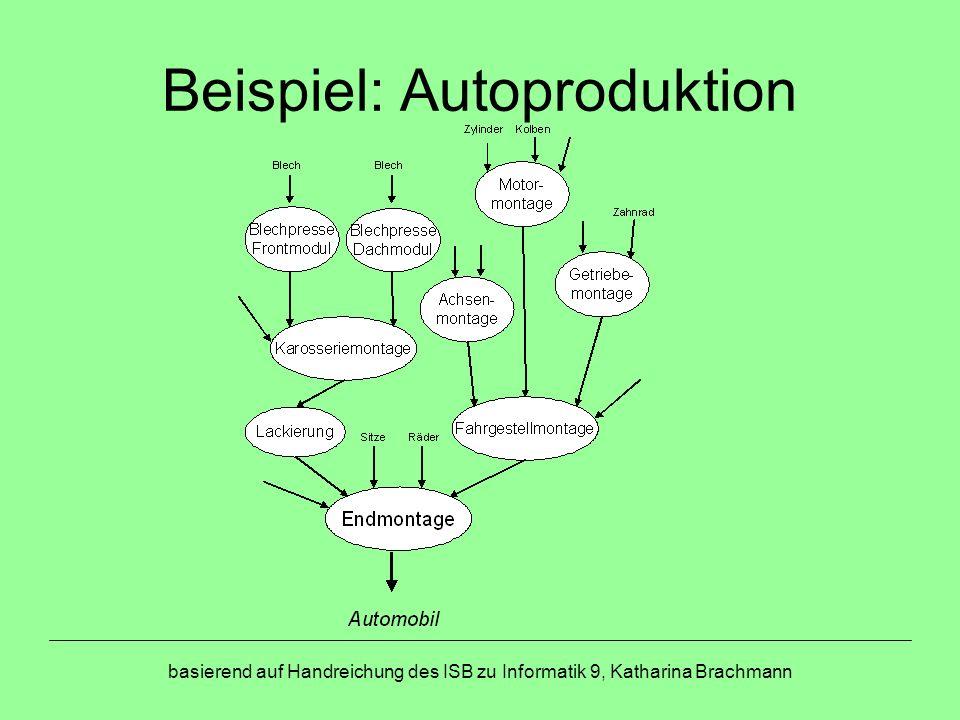 Beispiel: Autoproduktion