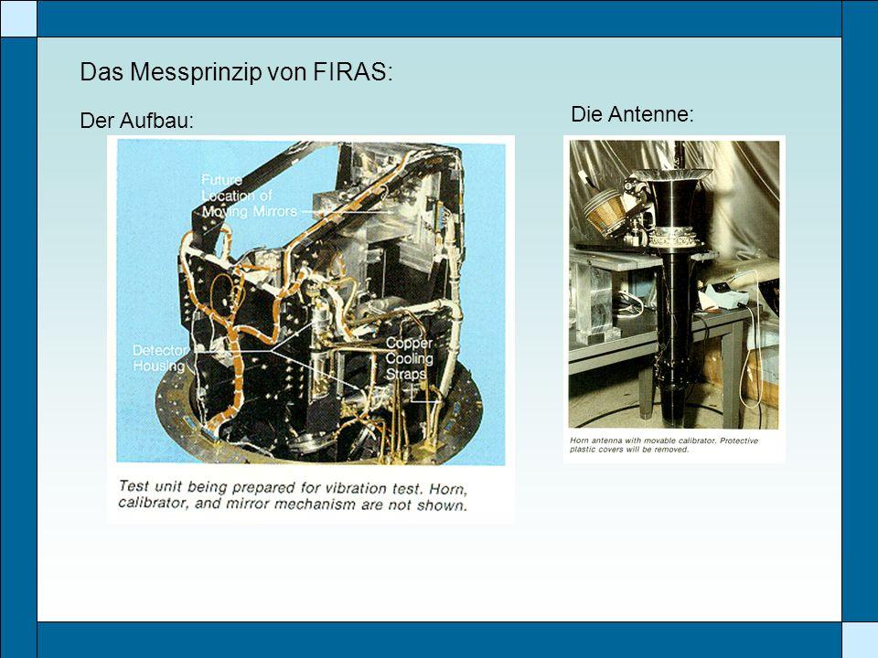 Das Messprinzip von FIRAS:
