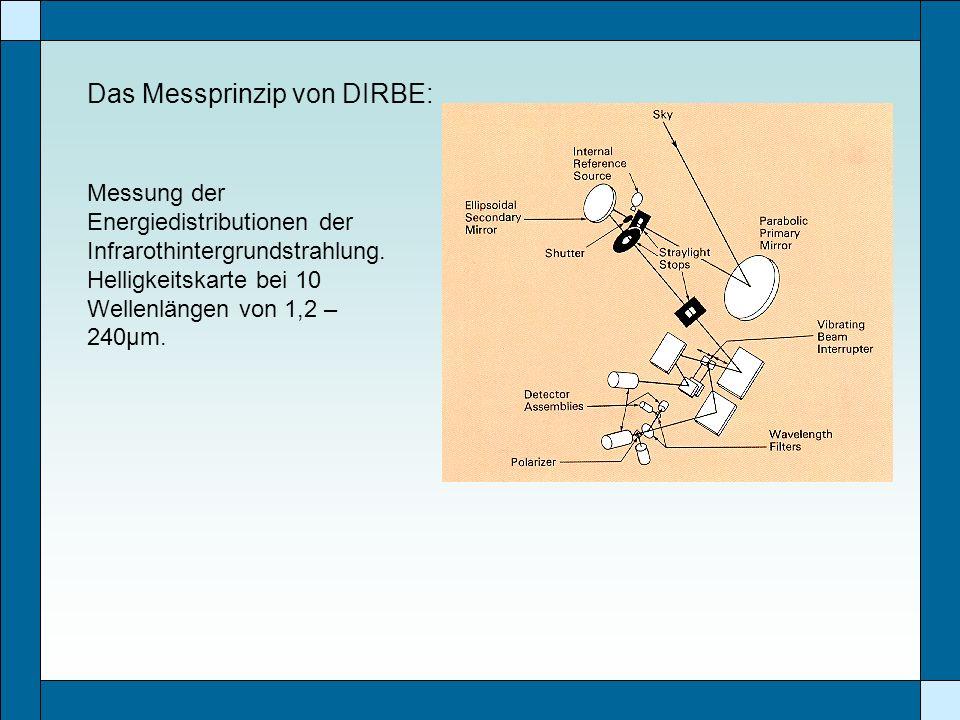 Das Messprinzip von DIRBE: