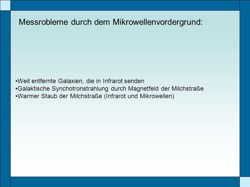 Messrobleme durch dem Mikrowellenvordergrund:
