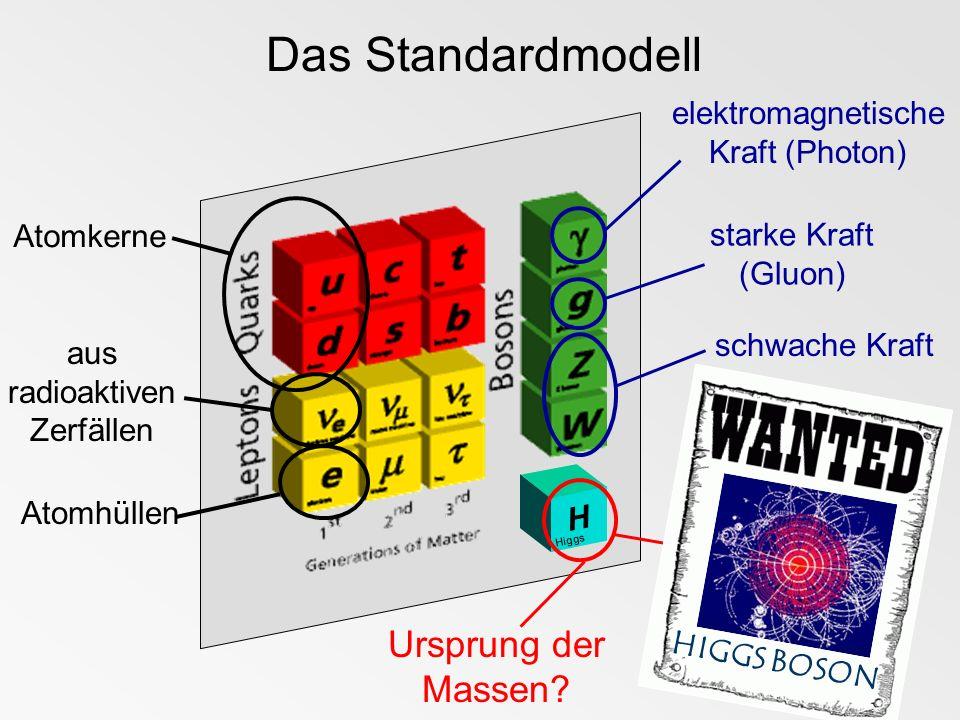 Das Standardmodell Ursprung der Massen