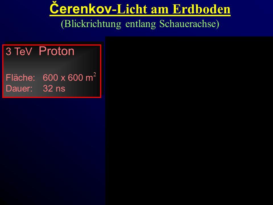 Čerenkov-Licht am Erdboden (Blickrichtung entlang Schauerachse)