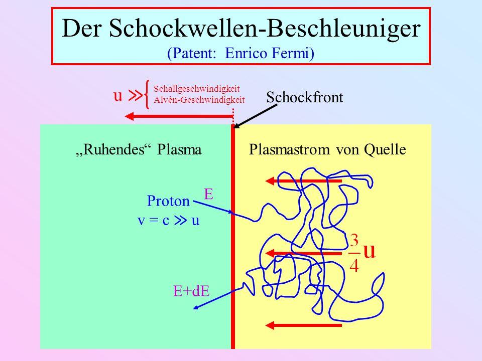Der Schockwellen-Beschleuniger (Patent: Enrico Fermi)