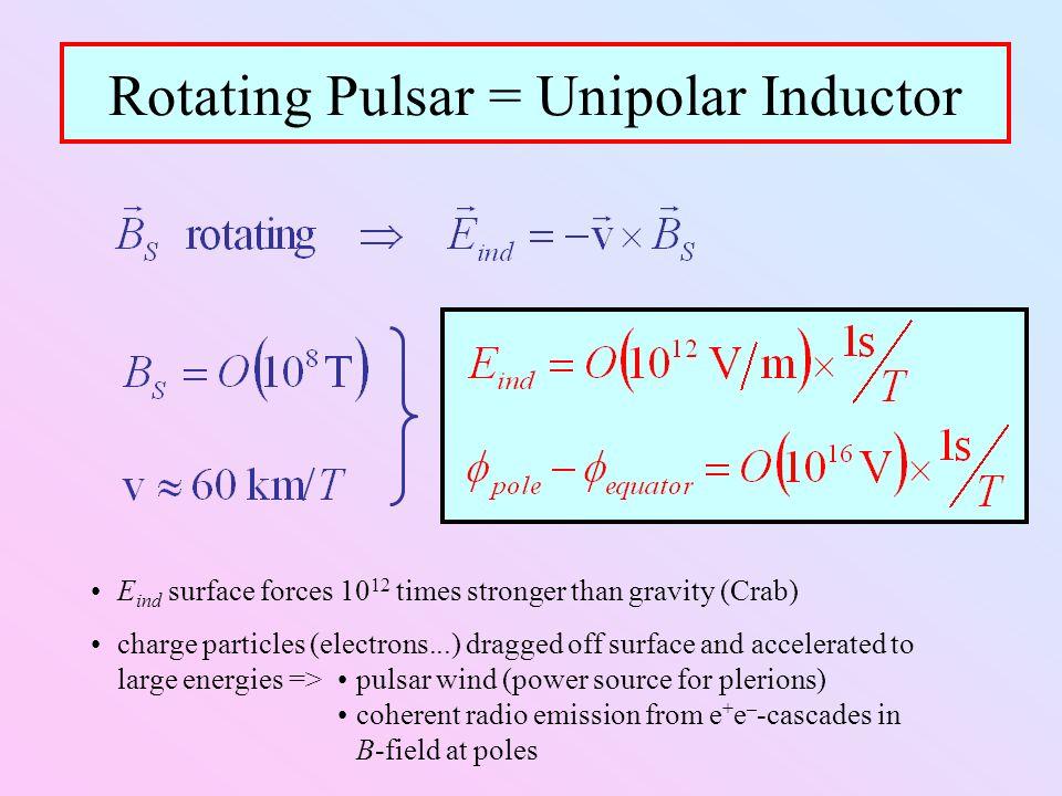 Rotating Pulsar = Unipolar Inductor