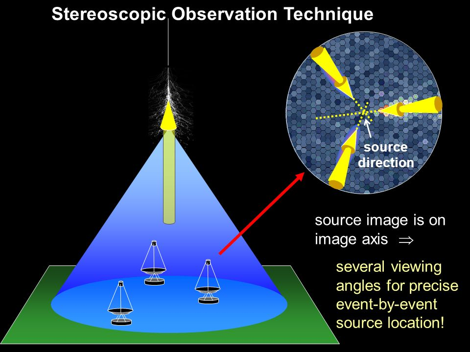 Stereoscopic Observation Technique