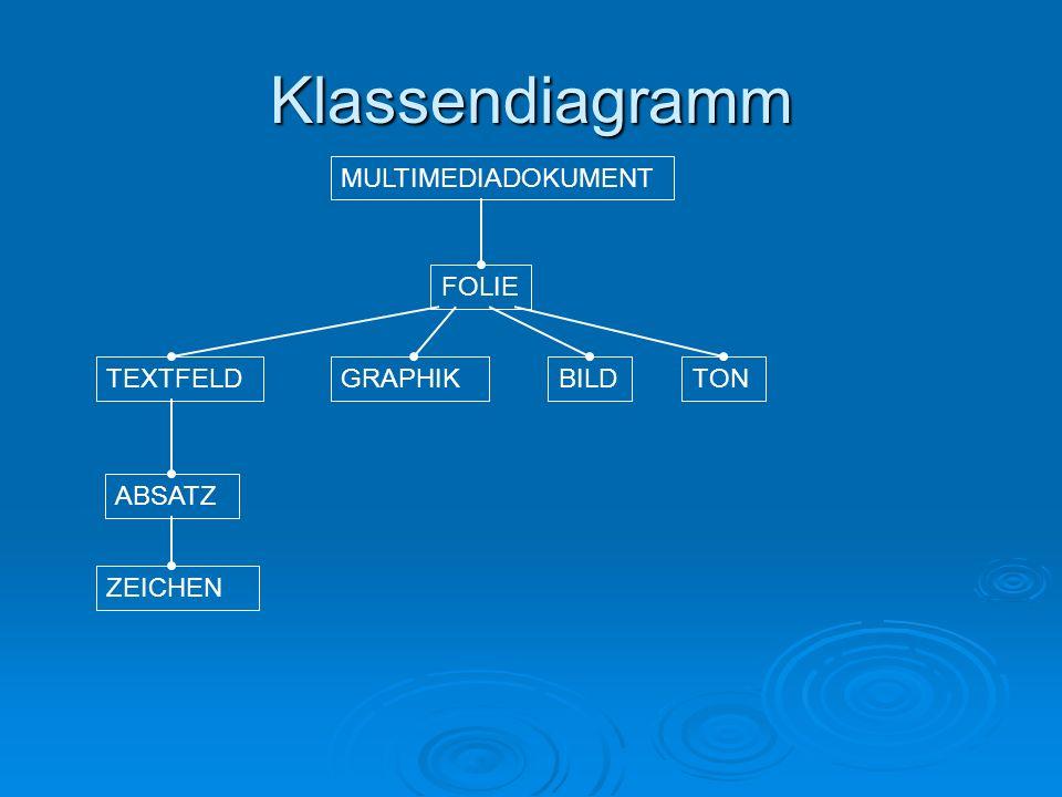 Klassendiagramm MULTIMEDIADOKUMENT FOLIE TEXTFELD GRAPHIK BILD TON