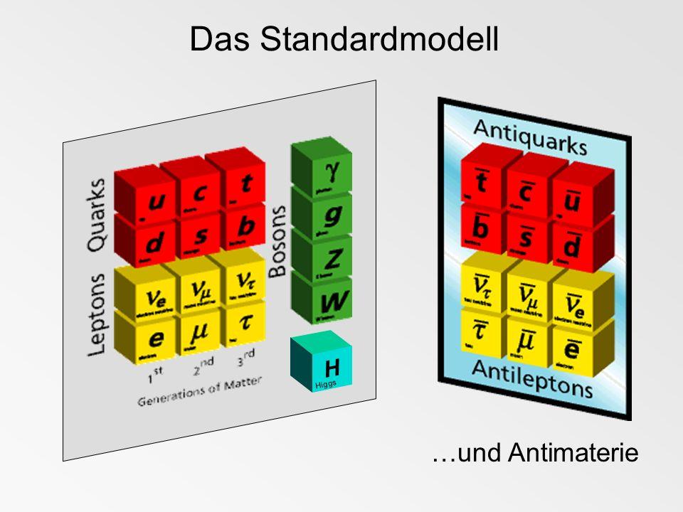 Das Standardmodell H Higgs …und Antimaterie