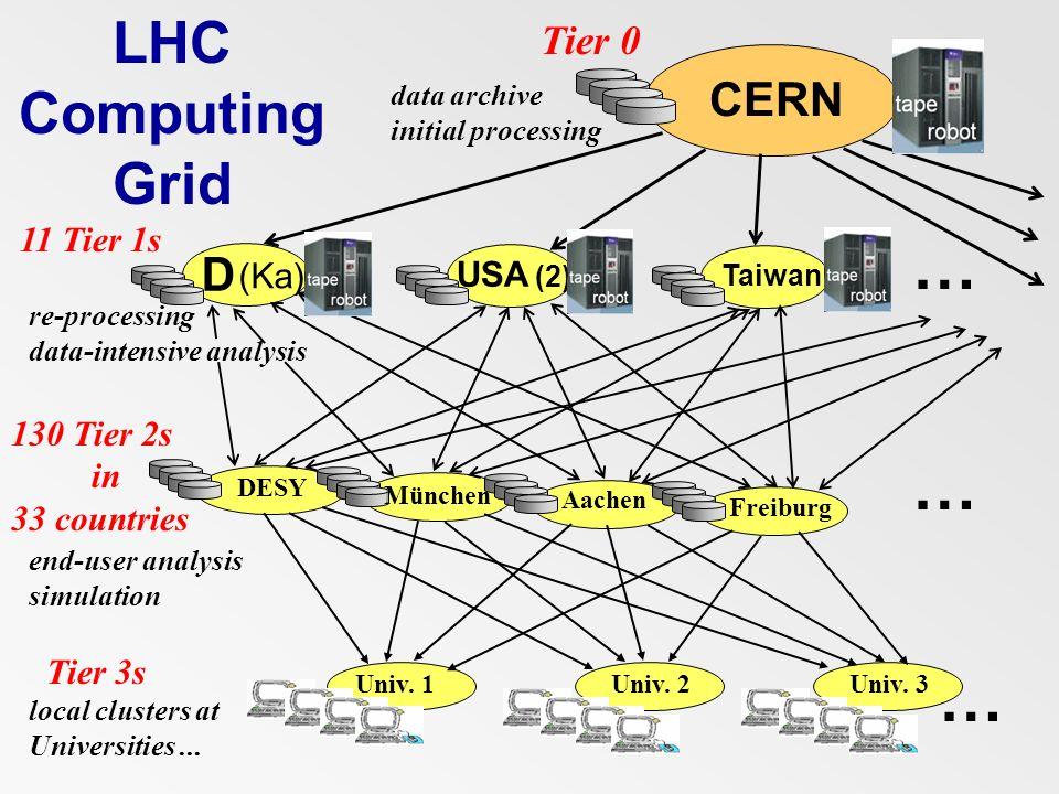 … LHC Computing Grid CERN D Tier 0 11 Tier 1s (Ka) USA (2) 130 Tier 2s