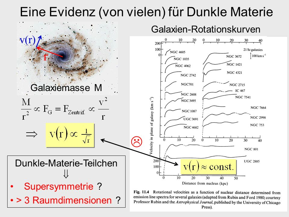  Eine Evidenz (von vielen) für Dunkle Materie r v(r)