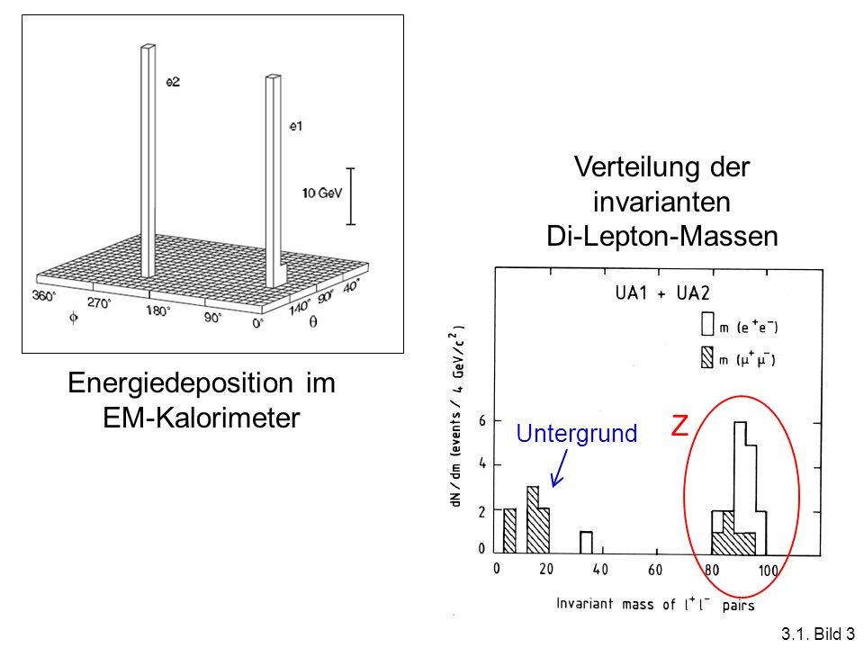 Verteilung der invarianten Di-Lepton-Massen
