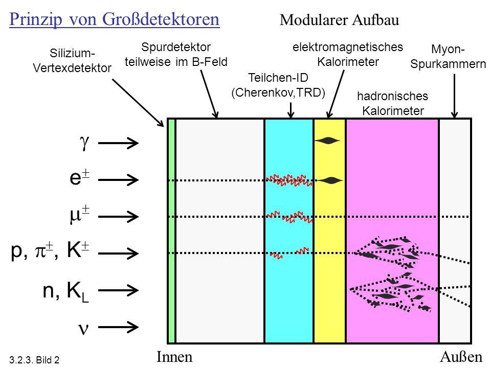  e  p, , K n, KL  Prinzip von Großdetektoren Modularer Aufbau