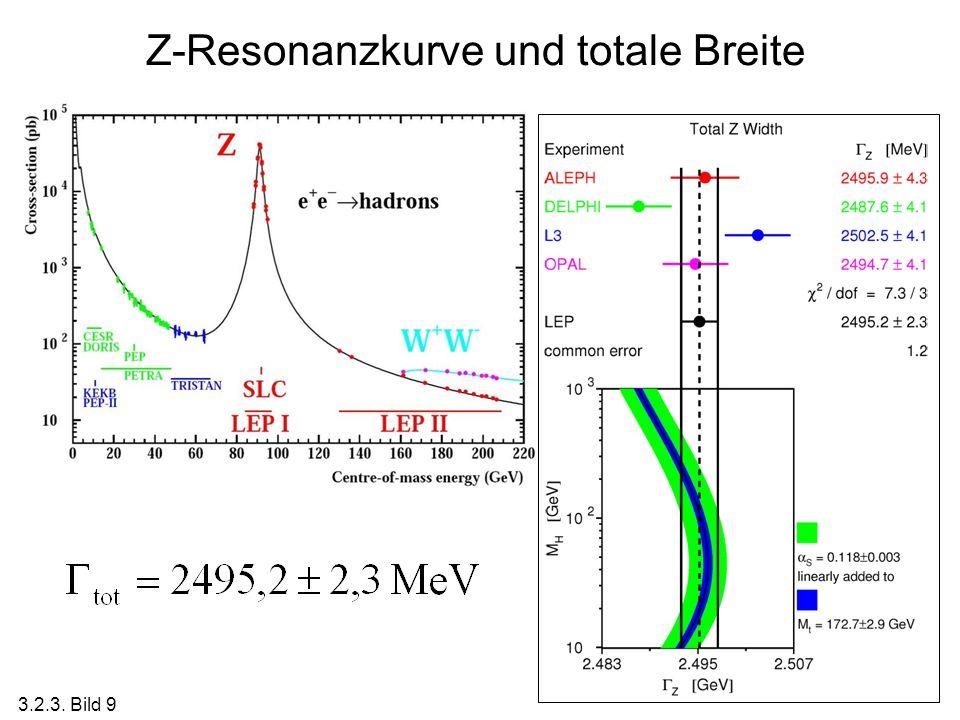 Z-Resonanzkurve und totale Breite