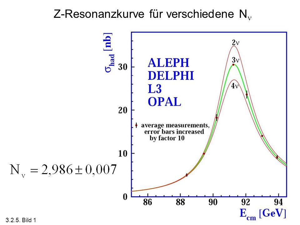 Z-Resonanzkurve für verschiedene N