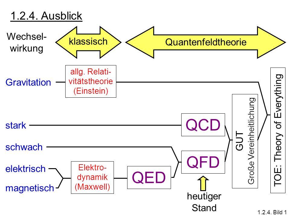QCD QFD QED 1.2.4. Ausblick Wechsel-wirkung klassisch