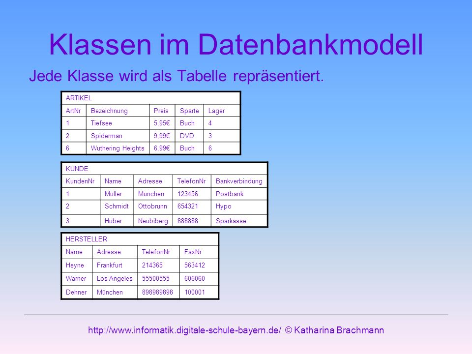 Klassen im Datenbankmodell