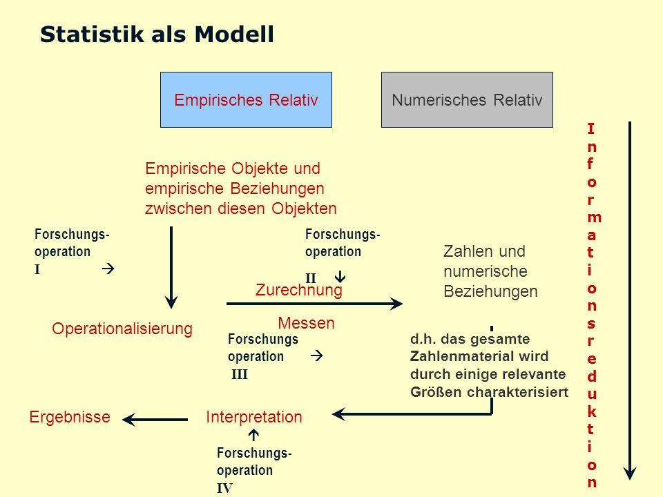 Statistik als Modell Empirisches Relativ Numerisches Relativ