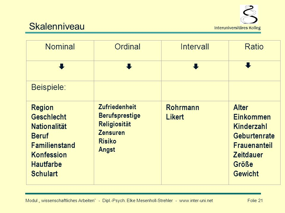 Skalenniveau Nominal Ordinal Intervall Ratio  Beispiele: Region