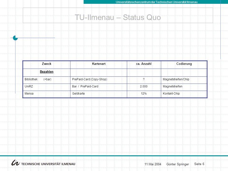 TU-Ilmenau – Status Quo