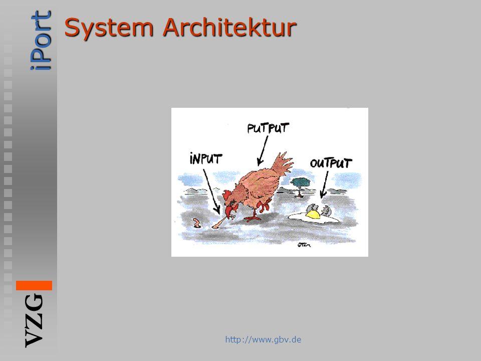 System Architektur http://www.gbv.de
