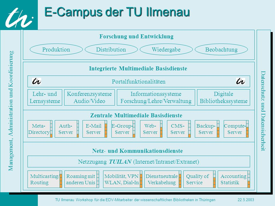E-Campus der TU Ilmenau