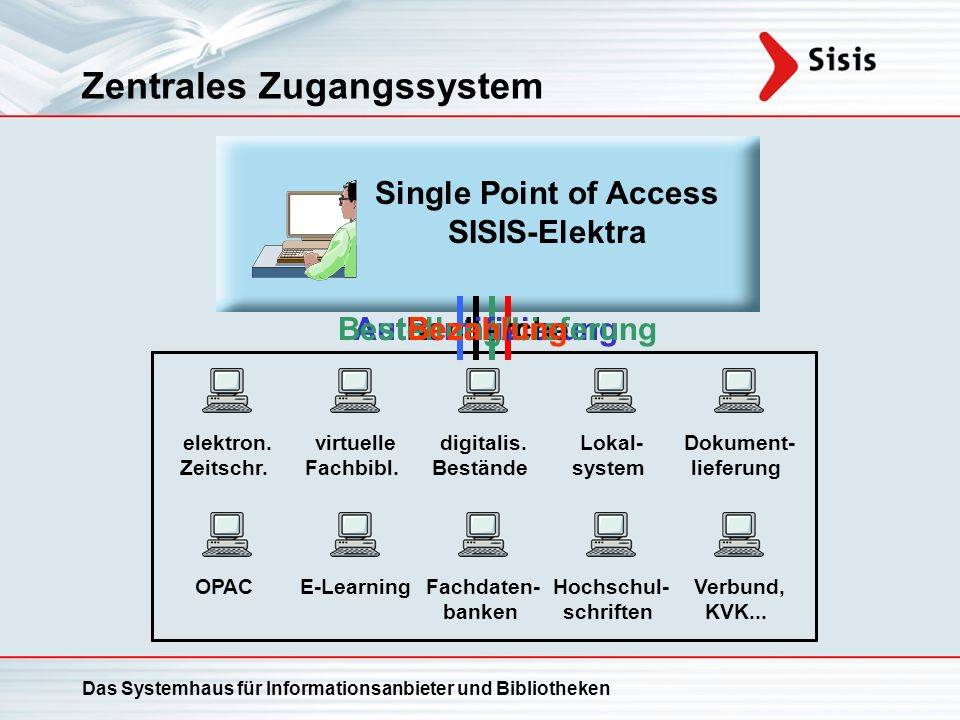 Zentrales Zugangssystem