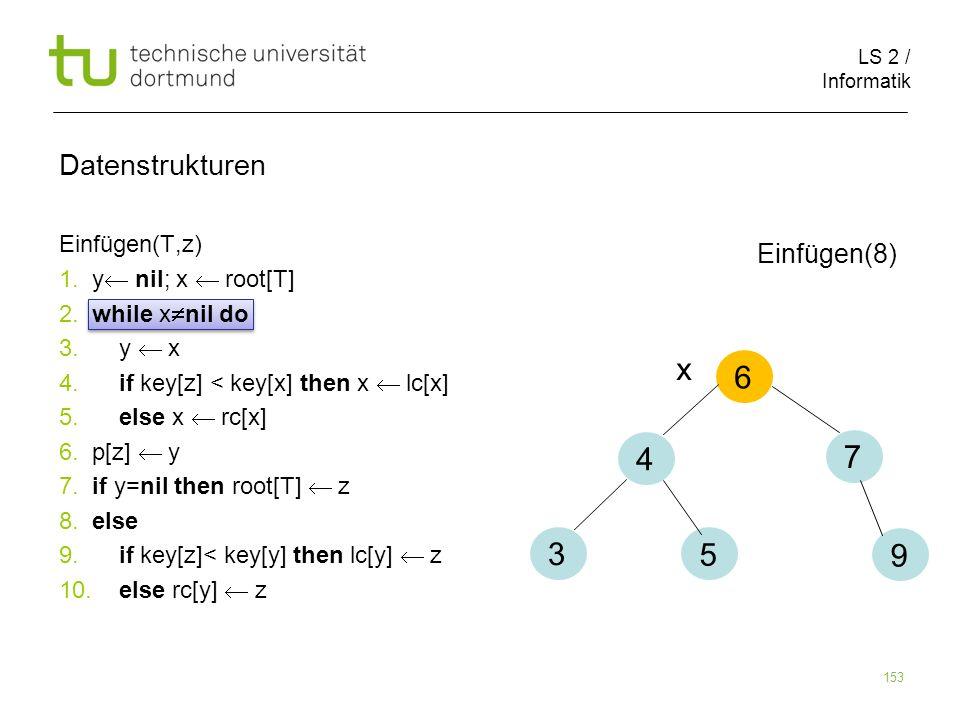 x 6 4 7 3 5 9 Datenstrukturen Einfügen(8) Einfügen(T,z)