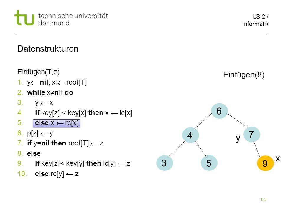 6 4 7 y x 3 5 9 Datenstrukturen Einfügen(8) Einfügen(T,z)