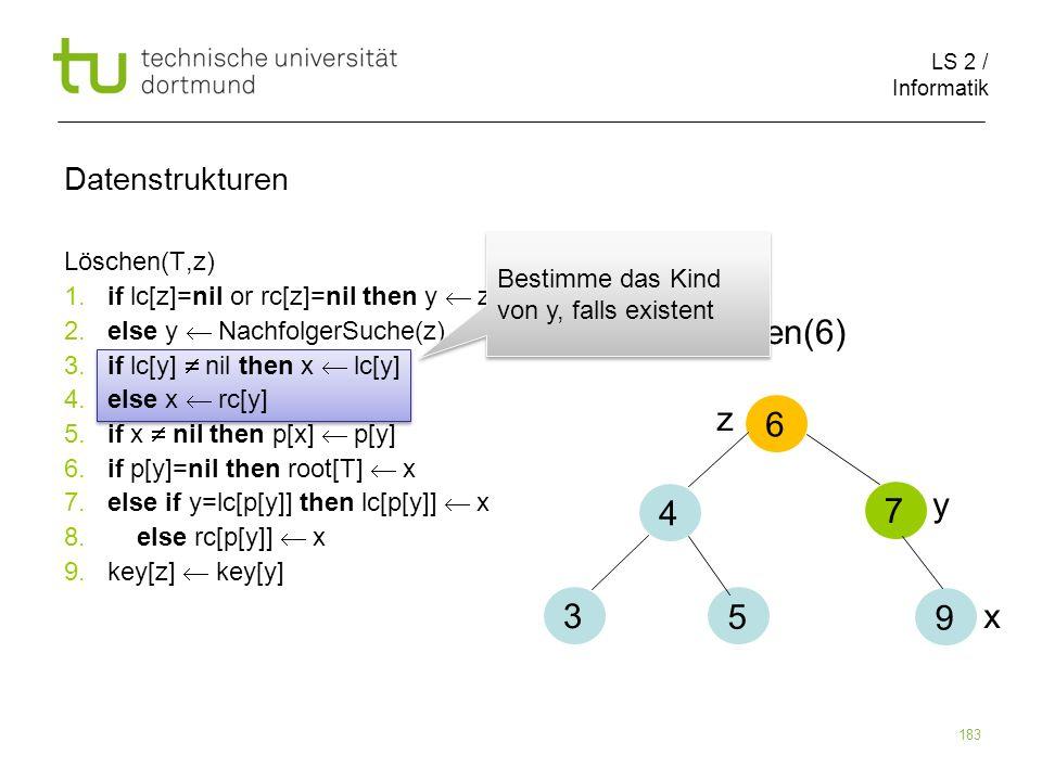 Löschen(6) z 6 4 7 y 3 5 9 x Datenstrukturen Löschen(T,z)