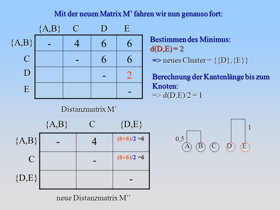 - 4 6 2 - 4 {A,B} C D E {A,B} C D E {A,B} C {D,E} C {D,E} {A,B}