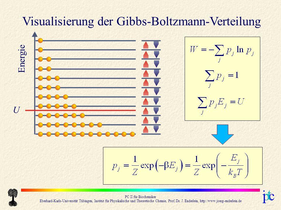 Visualisierung der Gibbs-Boltzmann-Verteilung