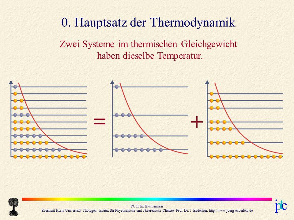 0. Hauptsatz der Thermodynamik