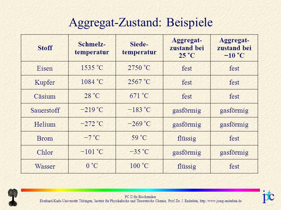 Aggregat-zustand bei 25 °C Aggregat-zustand bei −10 °C