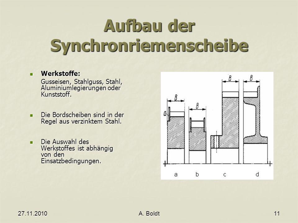 Aufbau der Synchronriemenscheibe