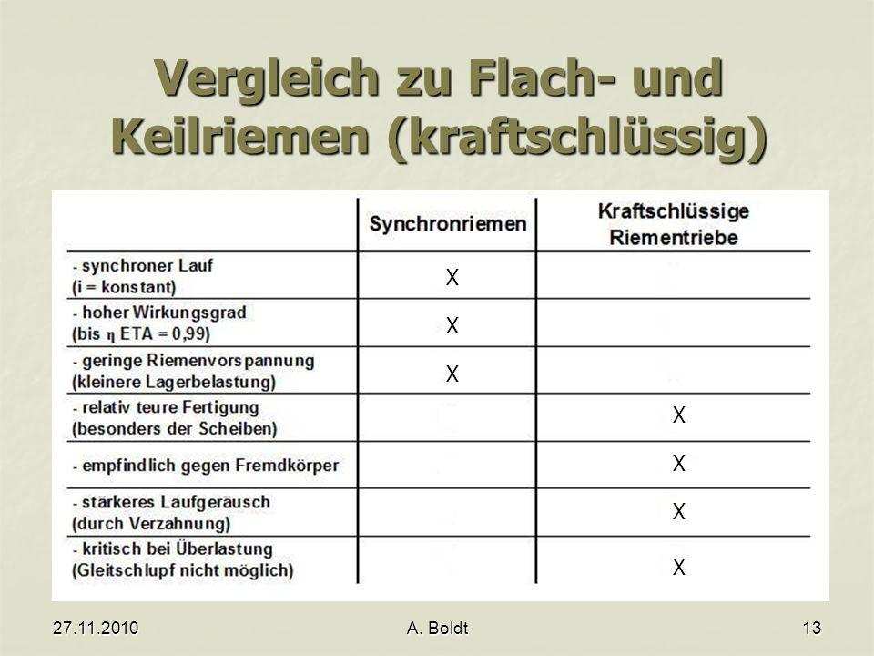 Vergleich zu Flach- und Keilriemen (kraftschlüssig)