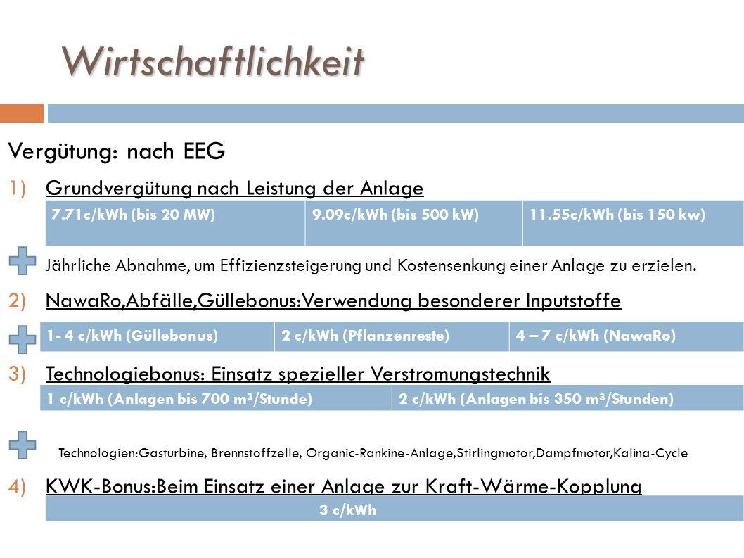 Wirtschaftlichkeit Vergütung: nach EEG