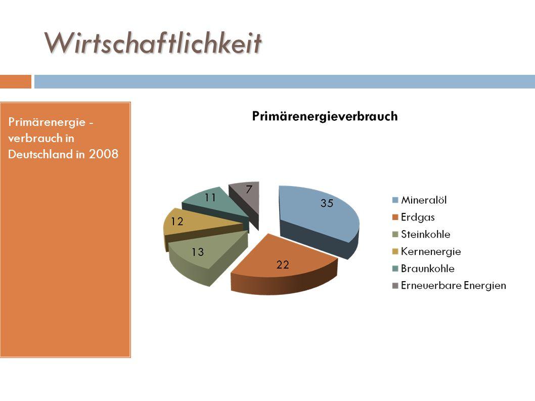 Wirtschaftlichkeit Primärenergie - verbrauch in Deutschland in 2008