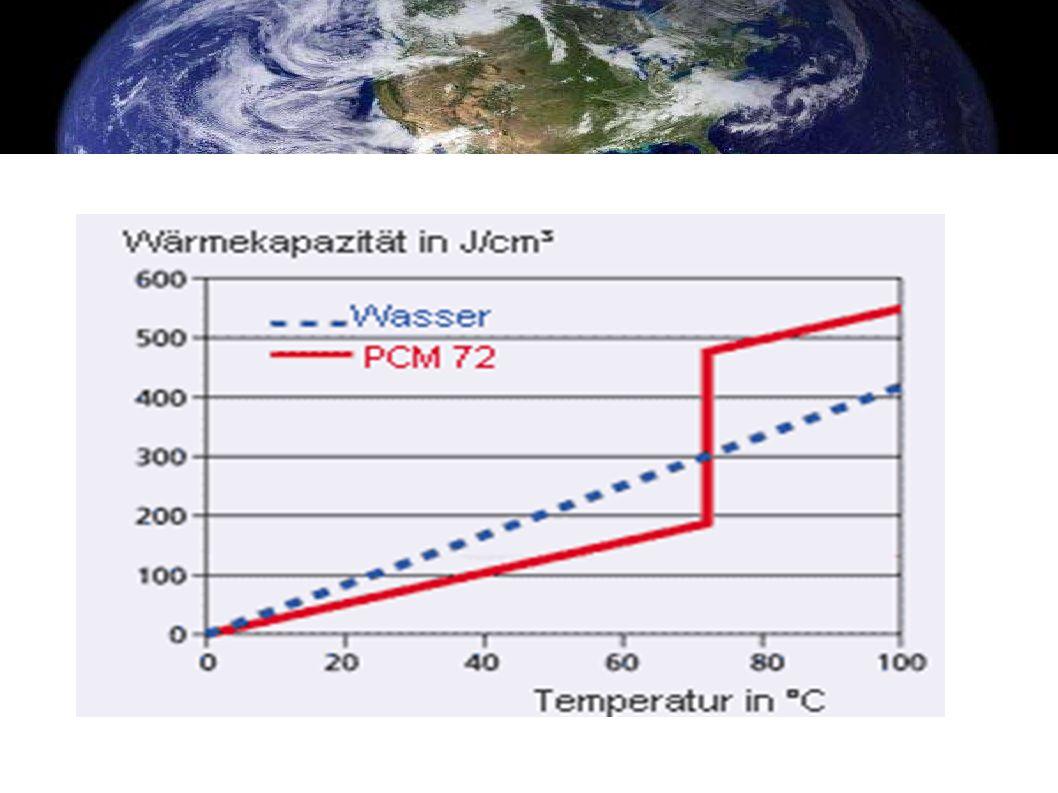 Hier einmal dargestellt wie der temperatur anstiegt verläuft