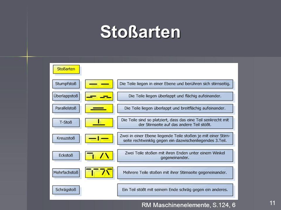 Stoßarten 11 RM Maschinenelemente, S.124, 6