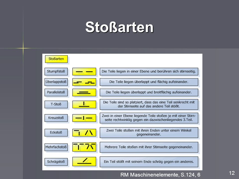 Stoßarten 12 RM Maschinenelemente, S.124, 6