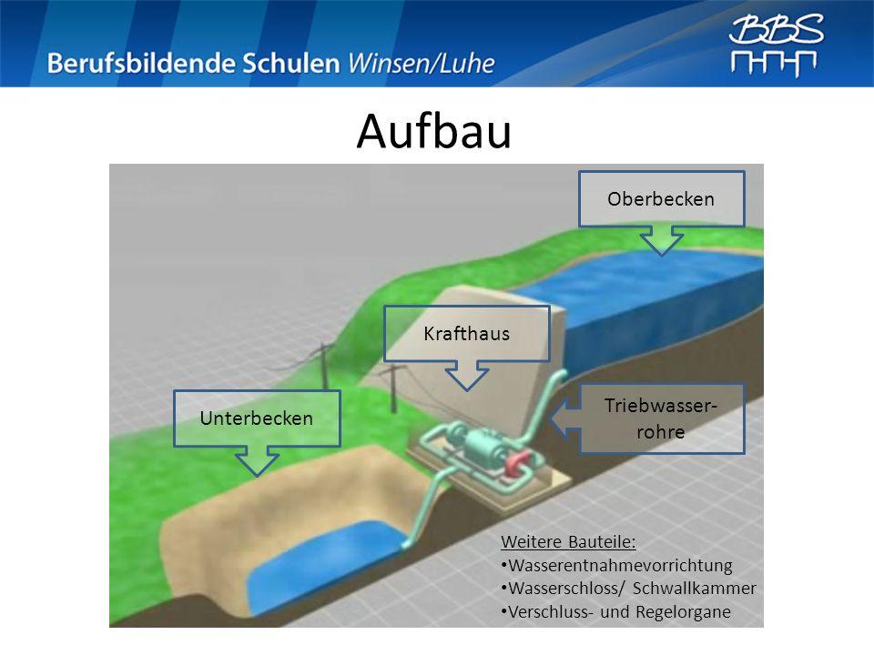 Aufbau Oberbecken Krafthaus Triebwasser-rohre Unterbecken