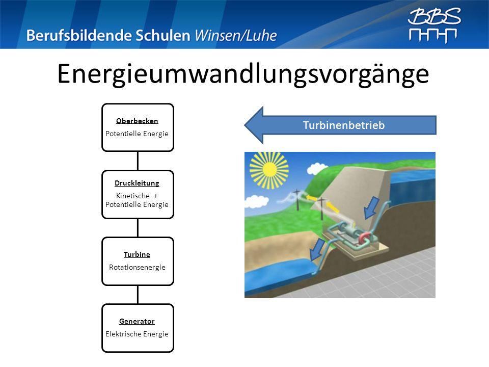 Energieumwandlungsvorgänge