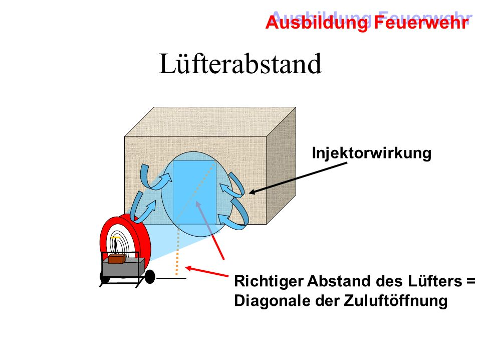 Lüfterabstand Injektorwirkung Richtiger Abstand des Lüfters =