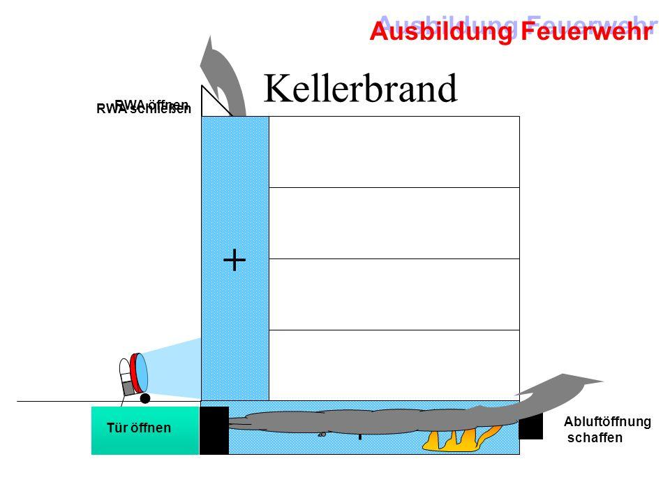 Kellerbrand + + RWA öffnen RWA schließen Abluftöffnung Tür öffnen