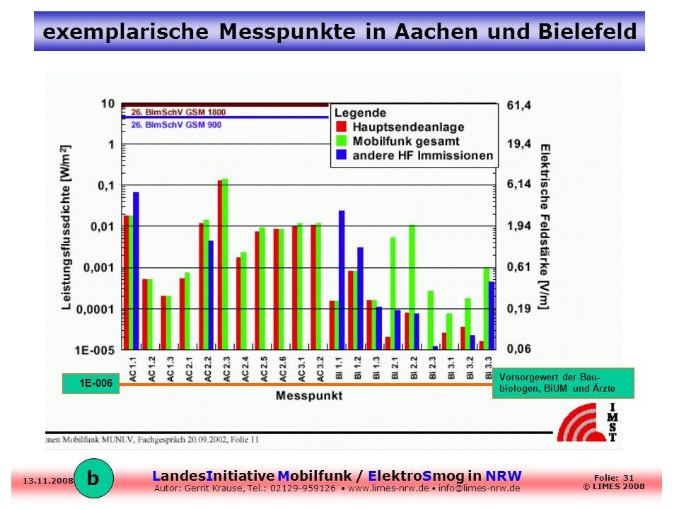exemplarische Messpunkte in Aachen und Bielefeld