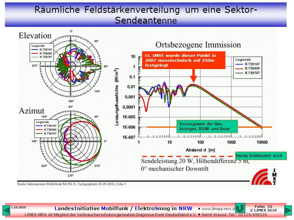 Räumliche Feldstärkenverteilung um eine Sektor-Sendeantenne