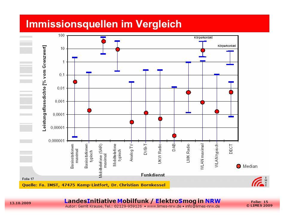 Quelle: Fa. IMST, 47475 Kamp-Lintfort, Dr. Christian Bornkessel