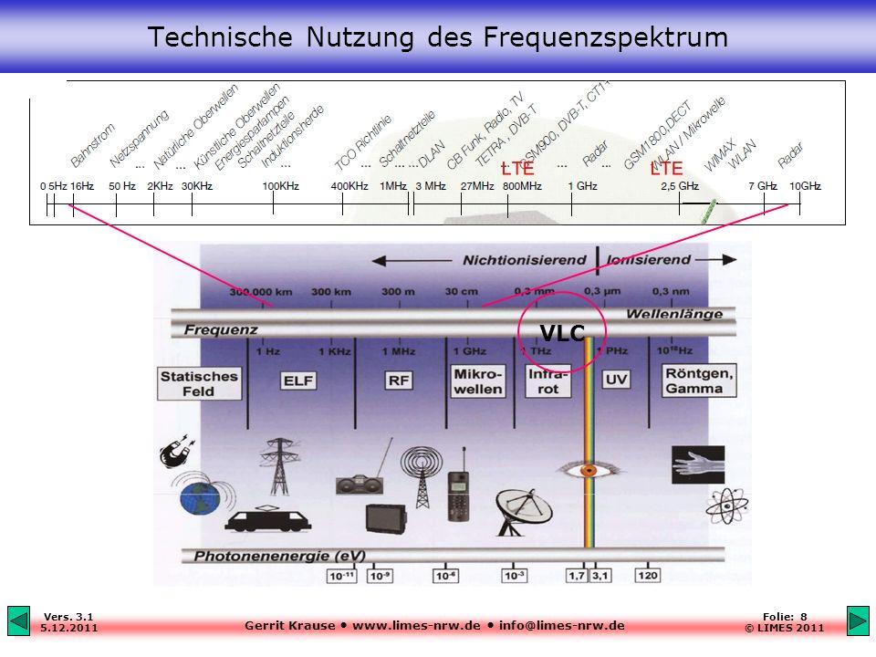 Technische Nutzung des Frequenzspektrum