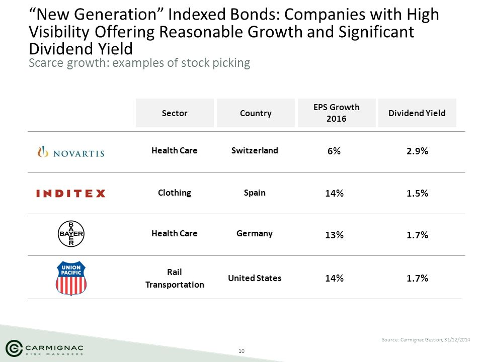 New Generation Indexed Bonds: Companies with High Visibility Offering Reasonable Growth and Significant Dividend Yield